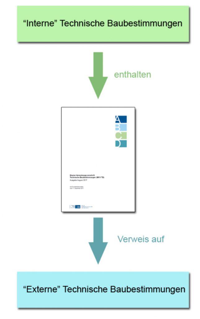 Interne und externe Technische Baubestimmungen in der VV TB